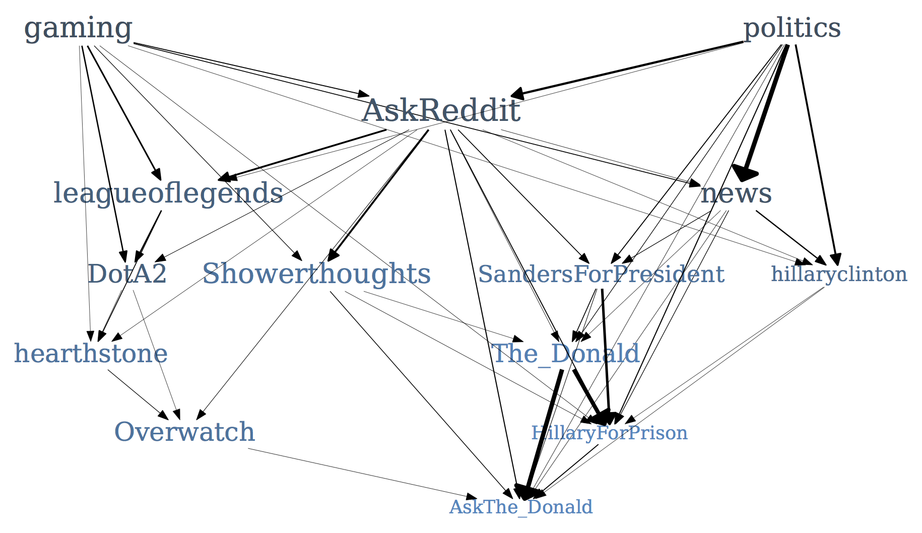 community genealogy.