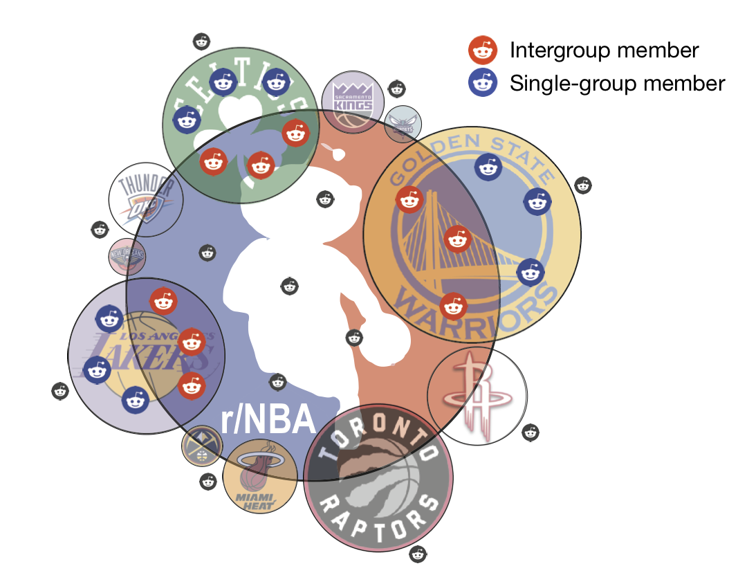 Intergroup vs. Single-group on Reddit.