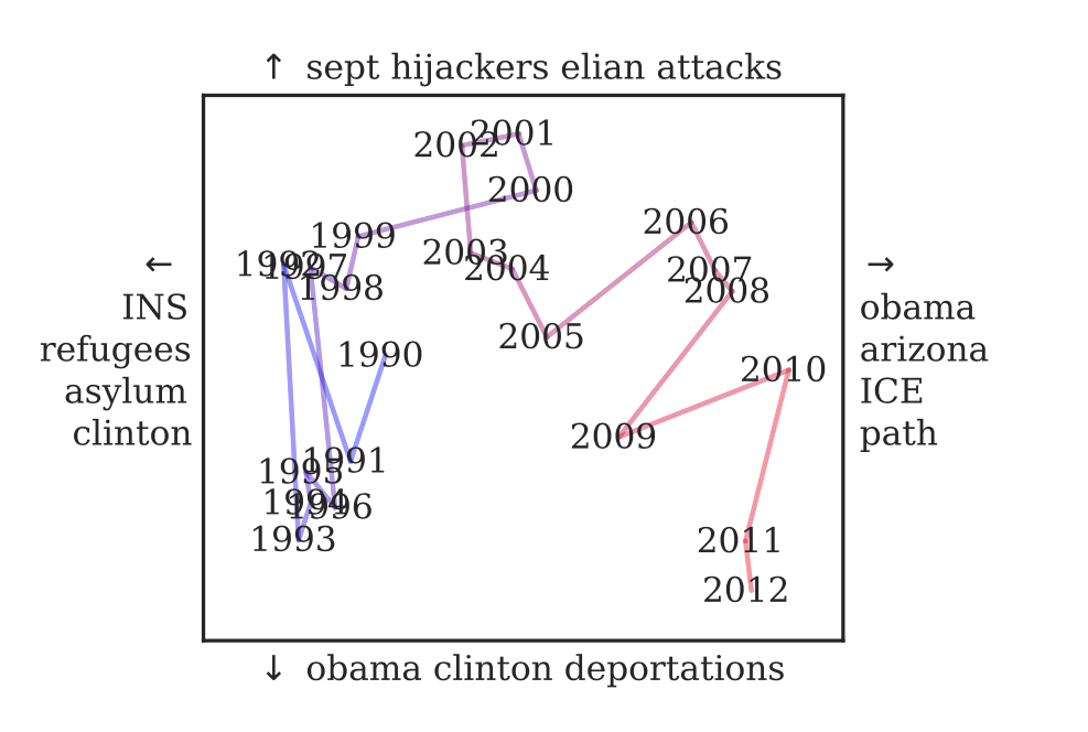 Immigration temporal dynamics.