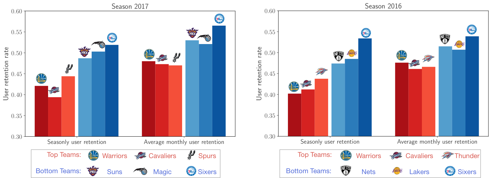 retention of top and bottom teams.